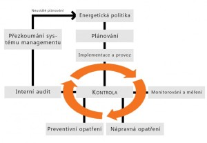 IMPLEMENTACE ISO 50001